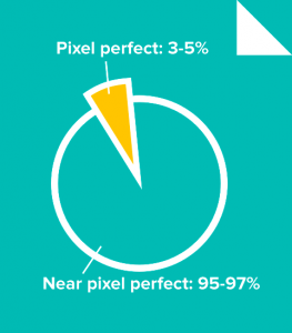 Design a pixel perfect Wordpress template